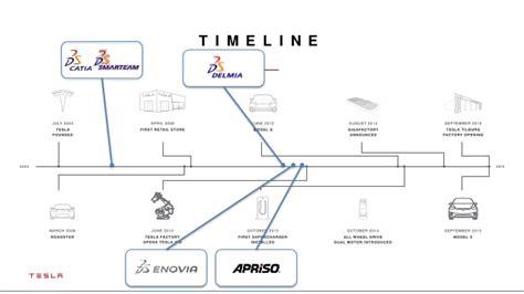 Tesla Timeline Tesla Sf Tm