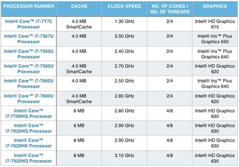 intel mobile processors top 10 best intel i7 processor laptops 8th