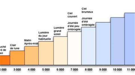 le 6500 kelvin la qualit 233 d 233 clairage faible moyen fort en watts et
