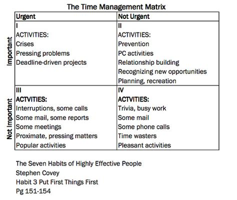 time management matrix flickr photo sharing