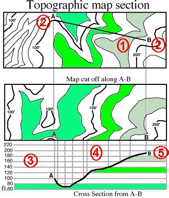 topographic map cross section uwec geog188 vogeler topographic maps