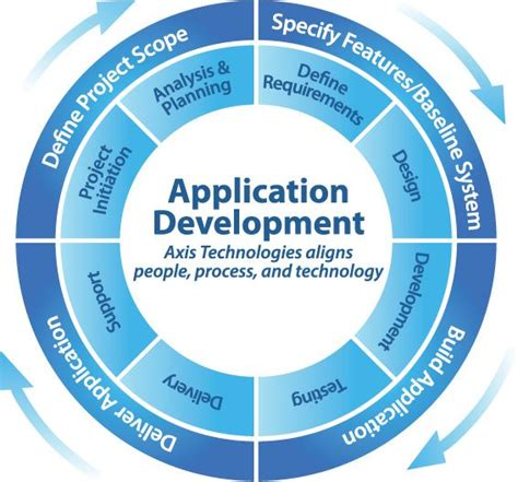application design and development the following chart depicts process and qc methods