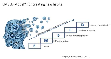 attentive leadership lead with a healthy self image books the neuroscience of leading change by creating new habits