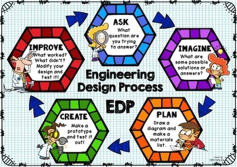 design poster process engineering design process poster hexagon by the