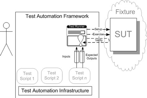 test automation framework at xunitpatterns