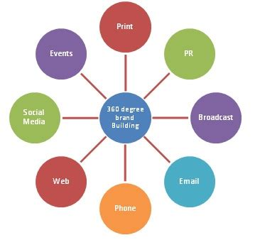 Mba Degree Def by 360 Degree Branding Definition Marketing Dictionary