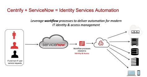 servicenow automation automate complex processes with servicenow to achieve streamlined delivery books advancing identity services automation in servicenow