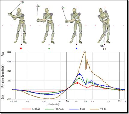 golf swing biomechanics analysis physio strength and conditioning and 3d analysis for golf