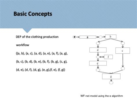 production workflow concepts and techniques activity diagrams modeling based on workflow mining