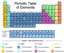 Periodic Table Fe The Nature Of Matter