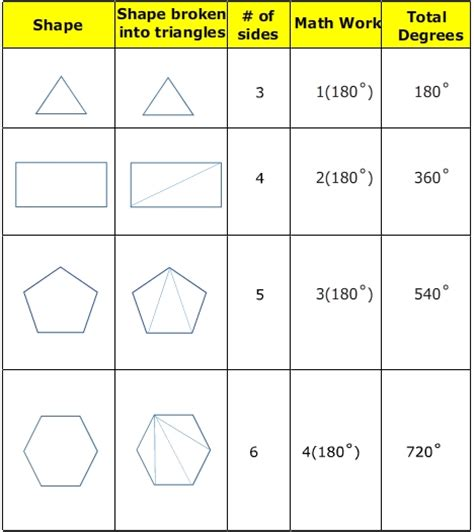 How Many Interior Angles Does A Decagon by 100 Interior Angles Of A Triangle Worksheet Median