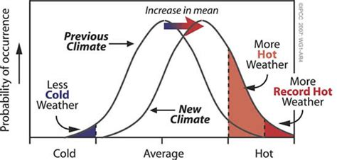 changes in cloud distribution explain some weather climate communication overview