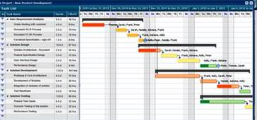 project management gantt chart excel template get started with project management software
