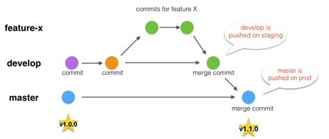 Basic Flow by Simple Git Flow With Heroku Pipelines