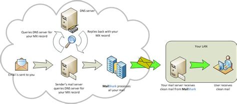 Mx Record Lookup How To Change Your Mx Record S To Point To Mailshark Mailshark Helpdesk