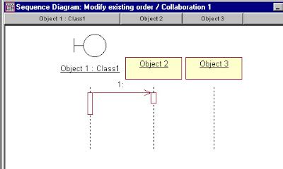 tutorial membuat use case diagram dengan rational rose ict notes seri tutorial rational rose sequence diagram