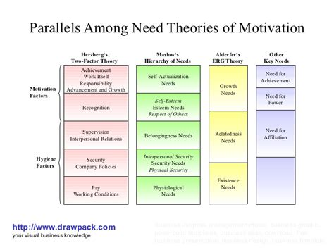 diagram of motivation parallels among need theories of motivation business diagram