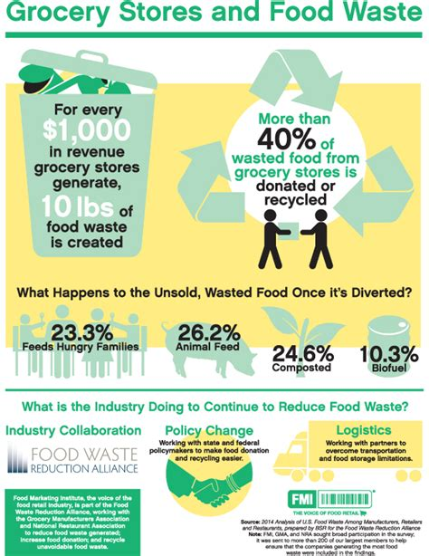 efficiency in the kitchen to reduce food waste nytimes tell me more croplife america