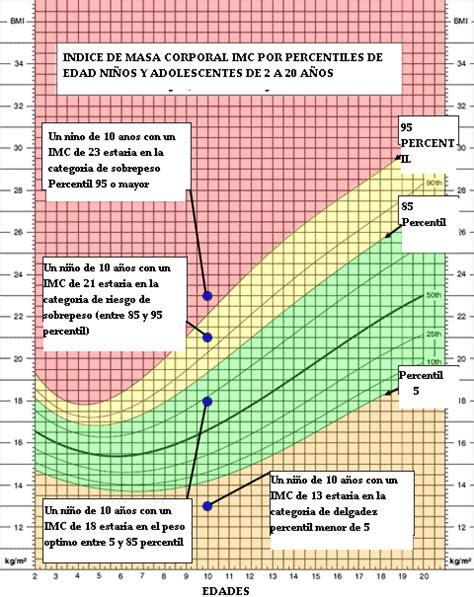 tabla imc indice de masa corporal taringa tabla de masa corporal apexwallpaperscom todo a menos de