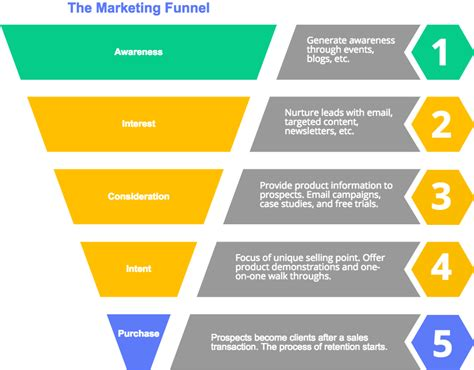 sales funnel create sales funnel charts diagrams cacoo