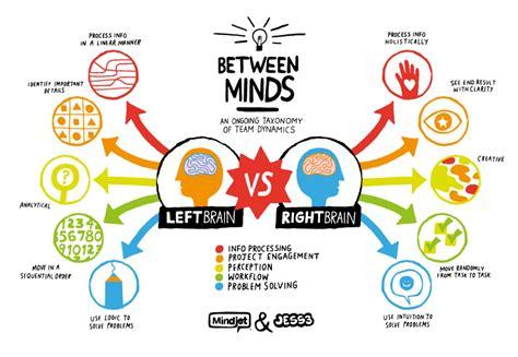 Brain Left Or Right right brain vs left brain visual ly