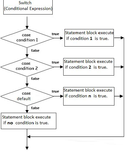 flowchart for switch statement flowchart for switch statement create a flowchart