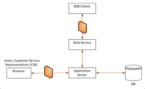 visio web app 3 tier application diagram visio 3 free engine image for