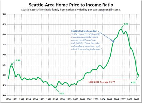 improvement in seattle home prices vs economic