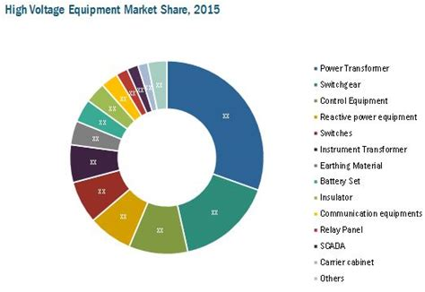 Key Control Cabinet by High Voltage Equipment Market By Voltage Equipment