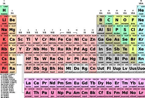 tavola periodica interattiva focus html element autos post