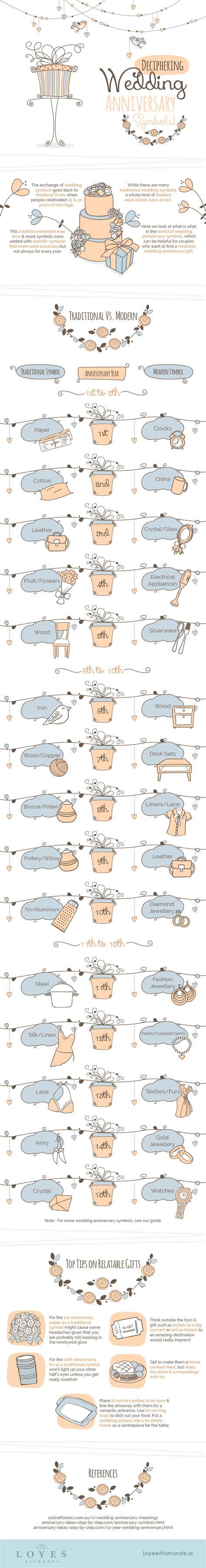 Wedding Anniversary Symbols by Wedding Anniversary Symbols