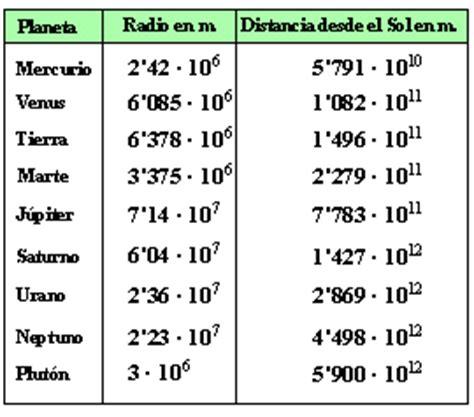 cual es el planeta mas lejano al sol a 191 cu 225 l es el planeta de menor radio halla el orden de la
