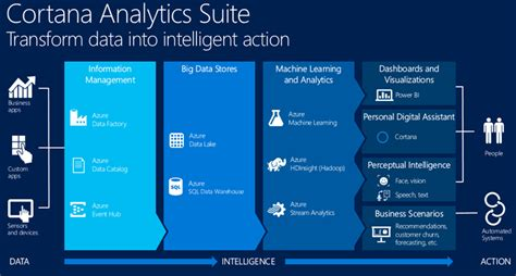 Microsofts Cortana Analytics Looks To Simplify Big Data | cortana analytics suite la big data analytics di microsoft