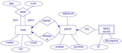 er model diagram er diagram exle edugrabs