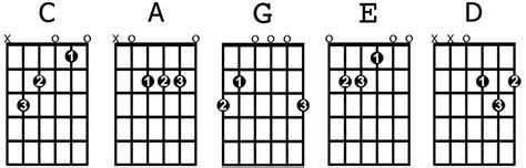 guitar chords for beginners bundle the only 2 books you need to learn chords for guitar guitar chord theory and guitar chord progressions today best seller volume 18 books the 8 most important open guitar chords for beginners
