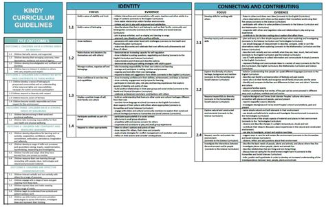THE WA KINDERGARTEN CURRICULUM GUIDELINES :: Lessons from
