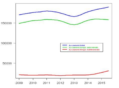 ufficio regionale toscana indicatori economici nel 2015 confermati i segnali di