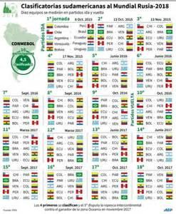 Calendario Qualificação Mundial 2018 Calendario De La Clasificatoria Sudamericana Al Mundial