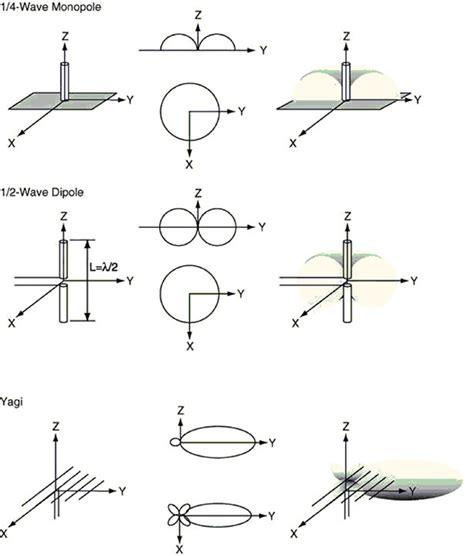 radiation pattern different types antenna antenna principles part 1 digikey