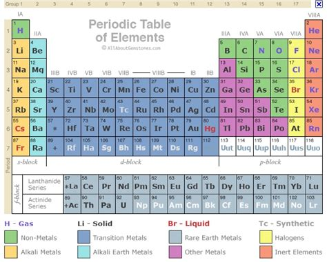 No Periodic Table by 301 Moved Permanently