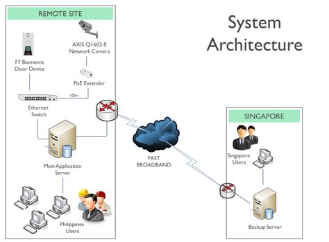 system architecture diagrams system architecture