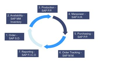 sap grc tutorial pdf sap security tutorial sap modules