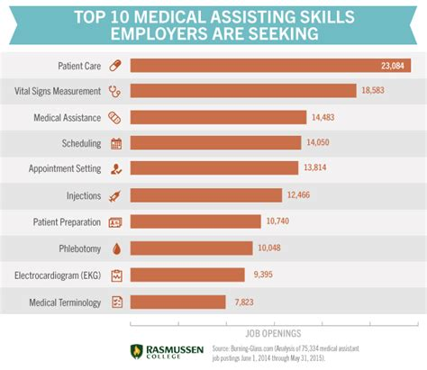 assisting skills what you need to be confident in your career