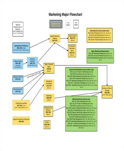 business plan flow template 9 marketing flow charts exles sles