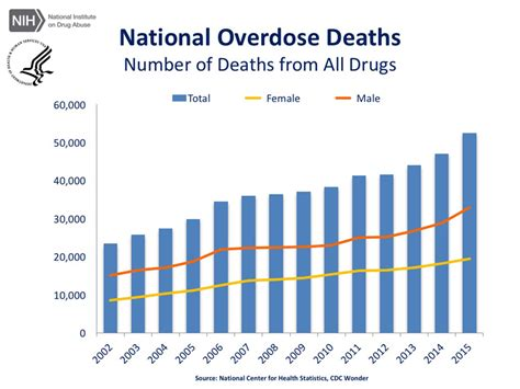 Rapid Opiate Detox Deaths by The Of No An Opioid Addiction Epidemic