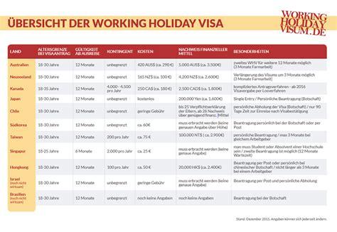 Lebenslauf Englisch Backpacker Backpacking Hacks Working Visum In Diesen 11 L 228 Ndern Darfst Du Arbeiten Gehen