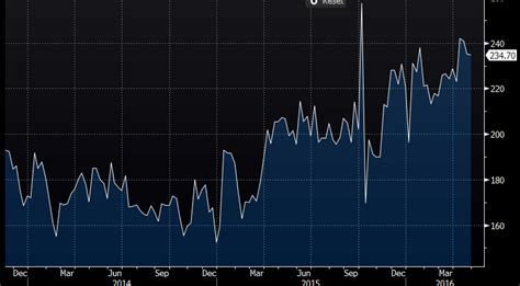 Mba Index by Us Mba Mortgage Applications 3 4 Vs 4 1 Prior