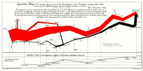 minard map of napoleons march on moscow handouts 6x9 25 pack books tmp quot napoleon takes moscow what next quot topic