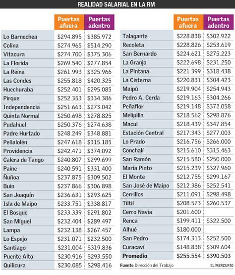 cuanto cobra una niera sueldo 2016 cuanto se cobra por hora empleada domestica 2016 cuanto