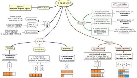 tavole di nomenclatura mappe per la scuola la frazione matematica